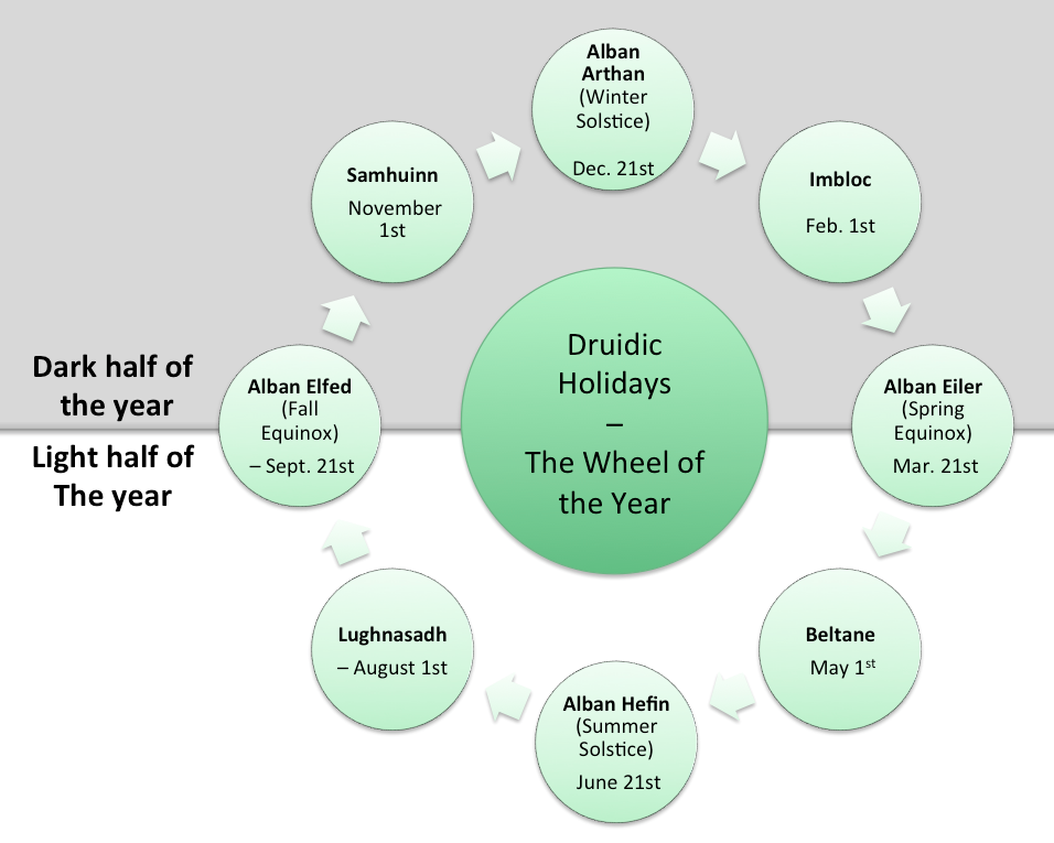 the wheel of the year in the druid tradition description of