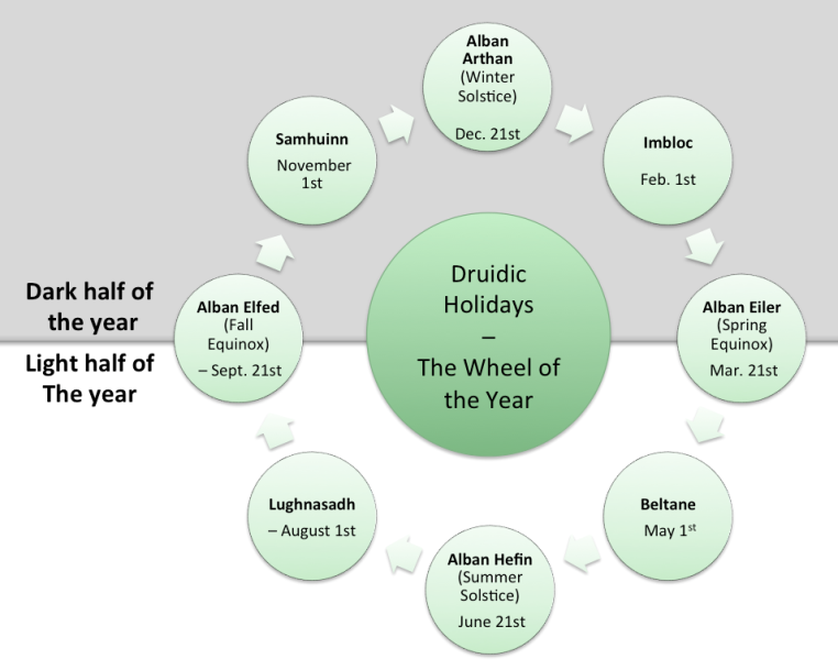 Druid Wheel of the Year Holidays