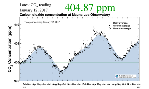 Keeling Curve (last two years)