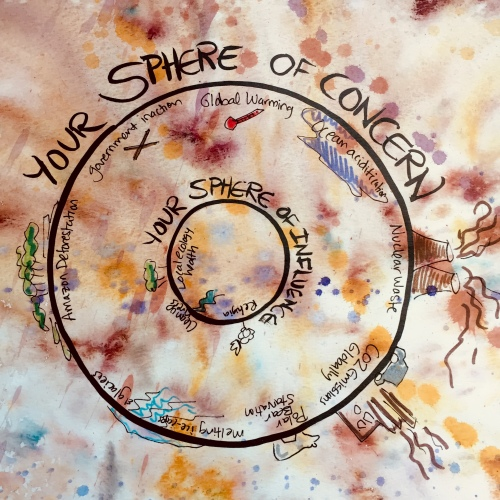 Sphere of Influence vs. Concern